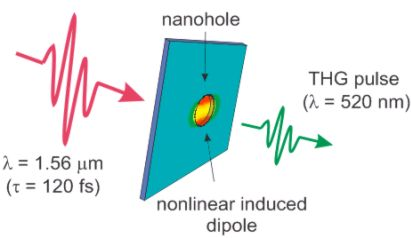 Nanohole nonlinearity