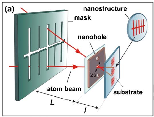 Atom nanolithography